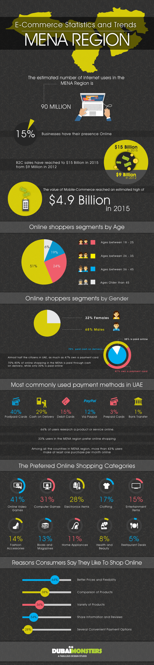 Trends of Ecommerce in the UAE
