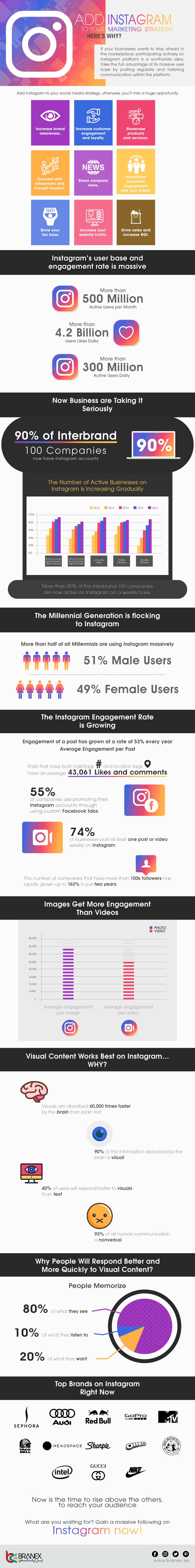 Add Instagram to Your Marketing Strategy, Here's Why? - Infographics