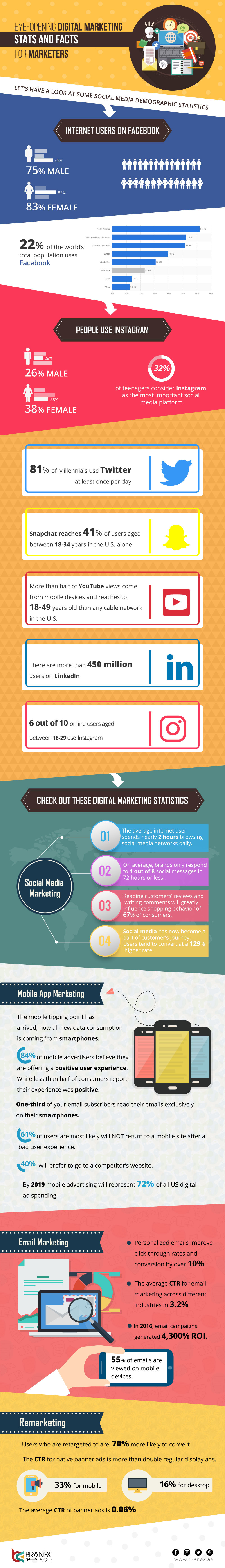 Digital Marketing Stats and Facts for Marketers