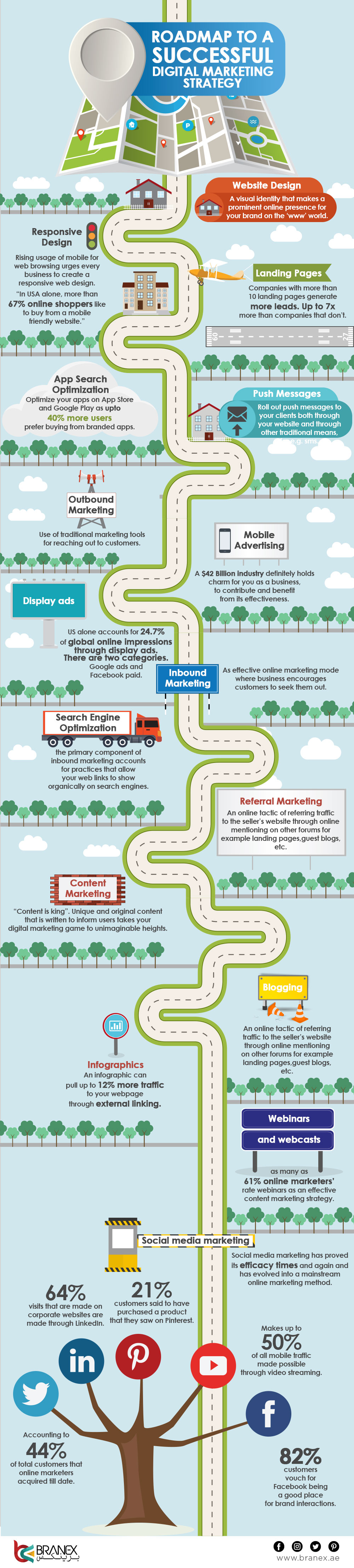 Roadmap-to-a-Successful-Digital-Marketing-Strategy-Infographics