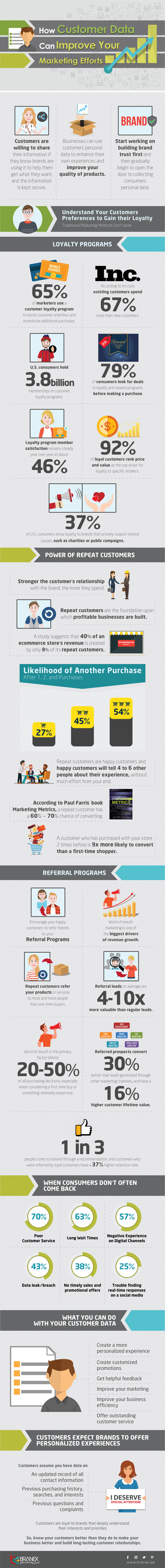 How-Customer-Data-Can-Improve-Your-Marketing-Efforts (2)