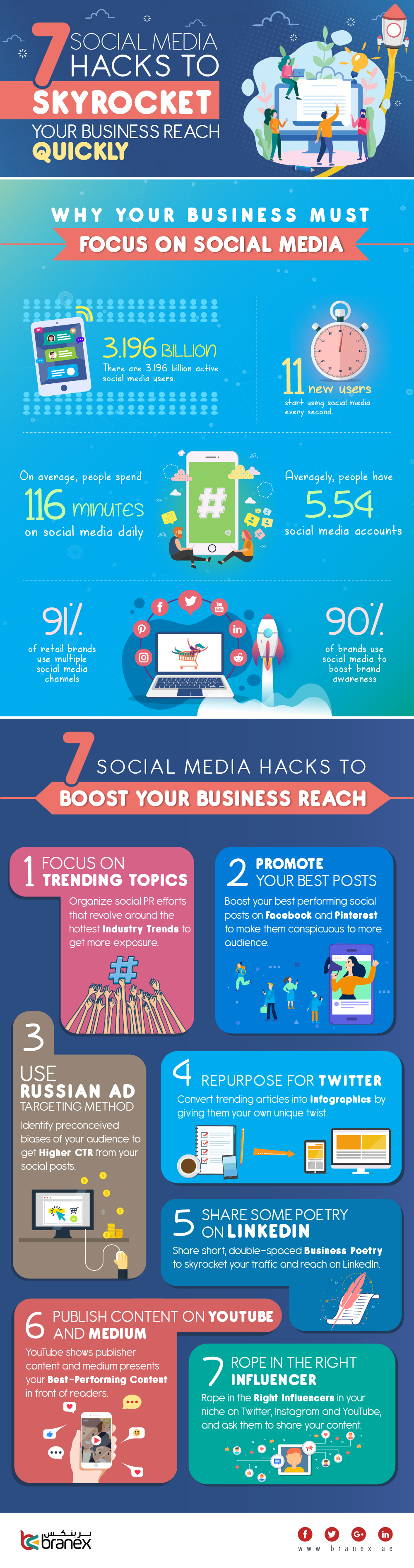 7 Social Media Hacks to Skyrocket Your Business Reach Quickly – Infographics