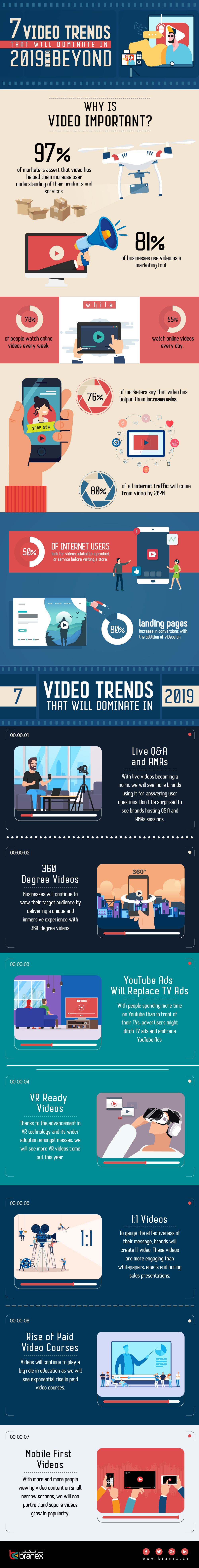 7 Video Trends That Will Dominate In 2019 and Beyond - Infographics
