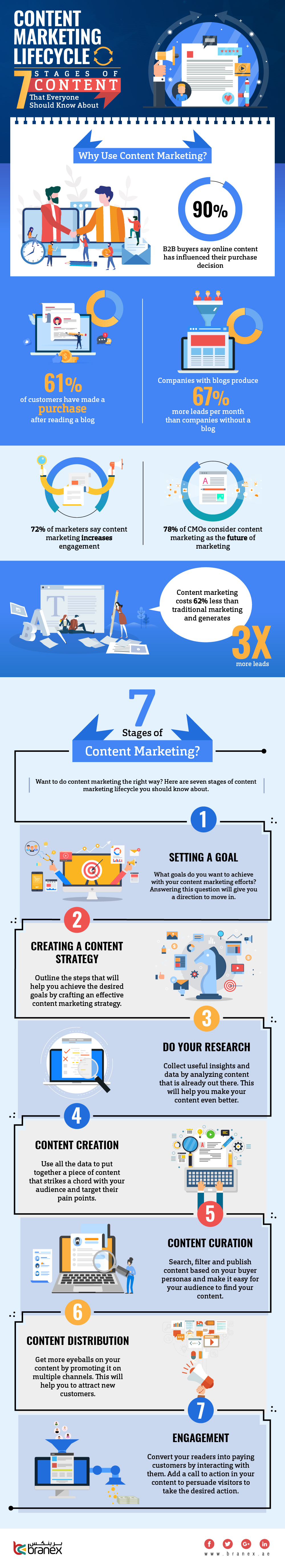 Content marketing lifecycle - Branex Dubai