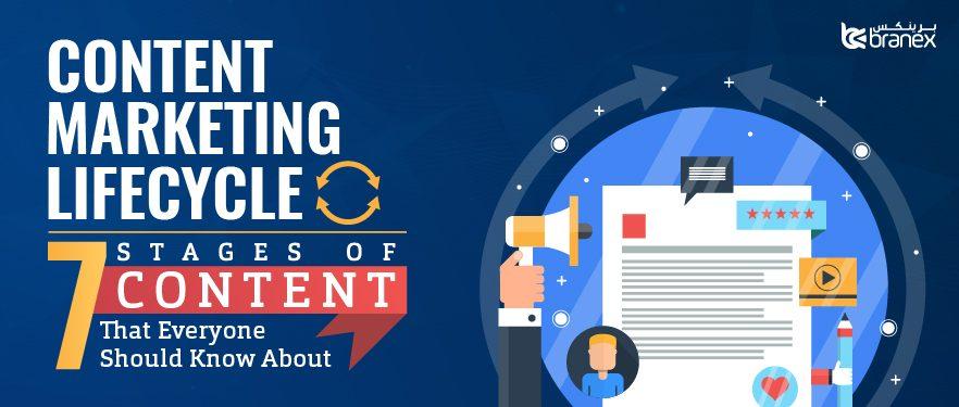 Content marketing lifecycle - Branex Dubai