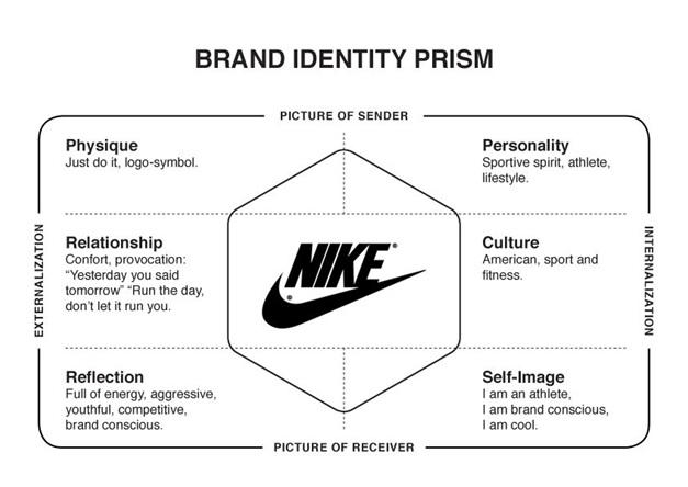Branding Strategies 2020
