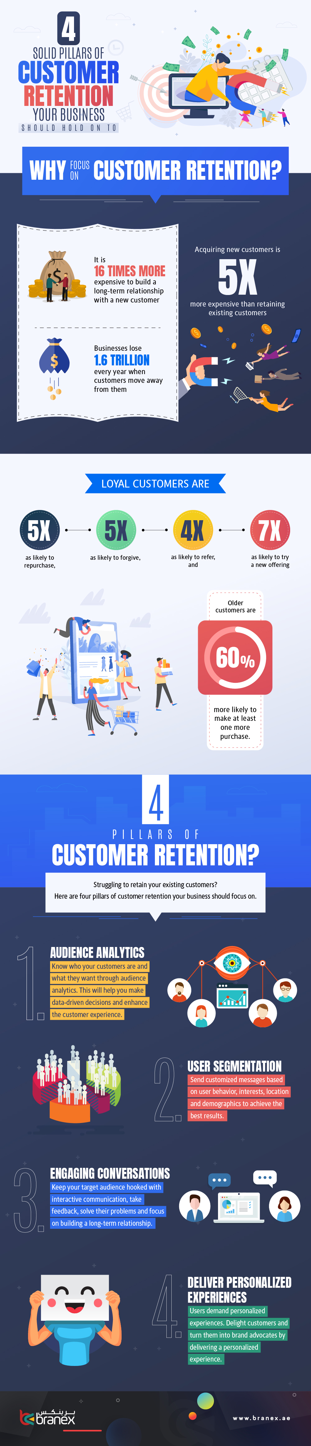 4 Solid Pillars of Customer Retention Your Business – Infographics